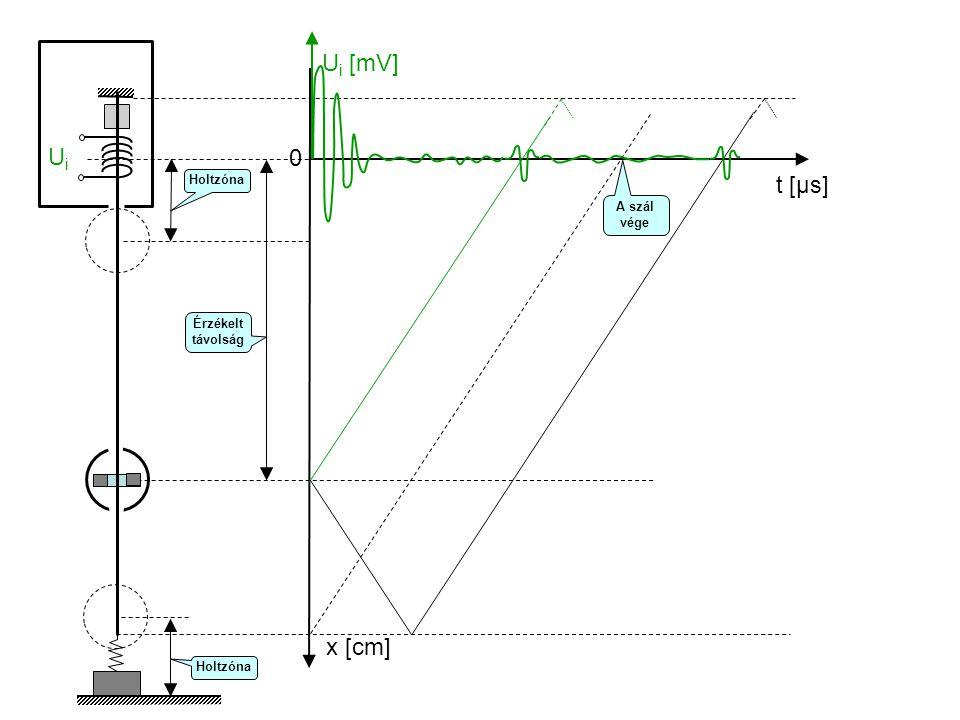 Ui [mV] Ui t [μs] x [cm] Holtzóna A szál vége Érzékelt távolság